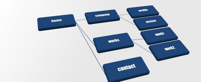 HTML/XMLサイトマップの設定方法